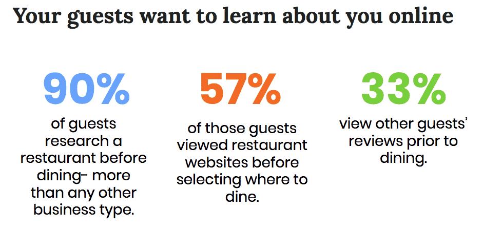 Restaurant Digital Marketing
